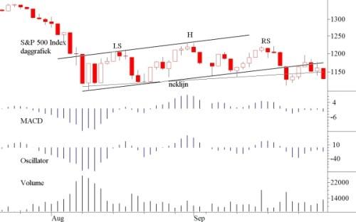 TA S&P 500 3 oktober 2011