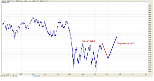 TA S&P 500 grafiek 1 20 oktober 2011