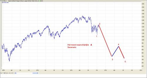 TA S&P 500 grafiek 2 20 oktober 2011
