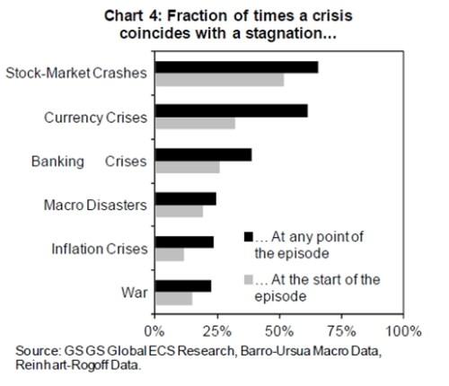 Voorwaarden voor economische stagnatie
