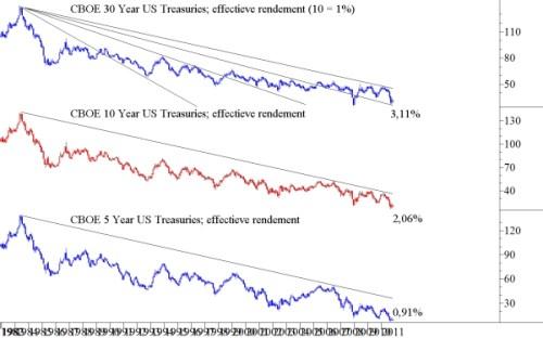 CBOE Treasuries