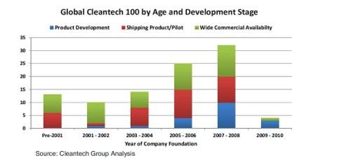 cleantech leeftijd en ontwikkeling