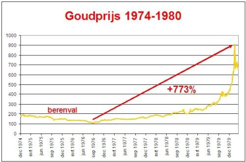 Goudprijs 1974-1980