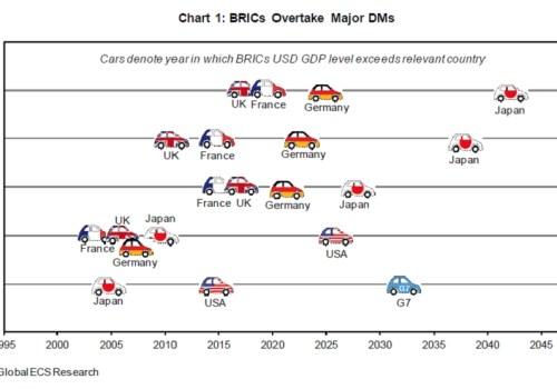 Opmars van BRIC landen