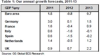 Prognose groei Europa in 2012