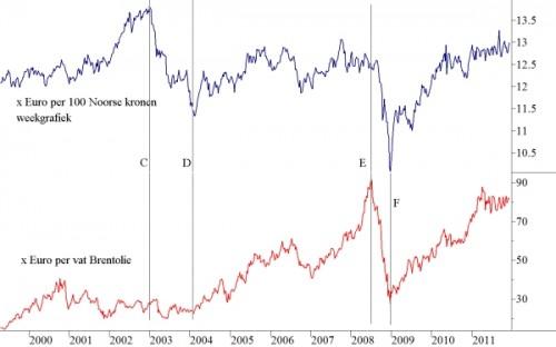 olieprijs omgerekend in Euro en Noorse kroon per euro