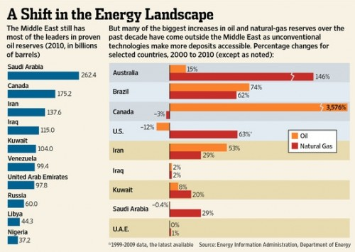 Een verschuiving in het energielandschap