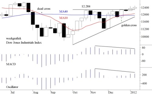 TA Dow Jones 16 januari 2012