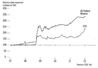 Balans Fed en ECB
