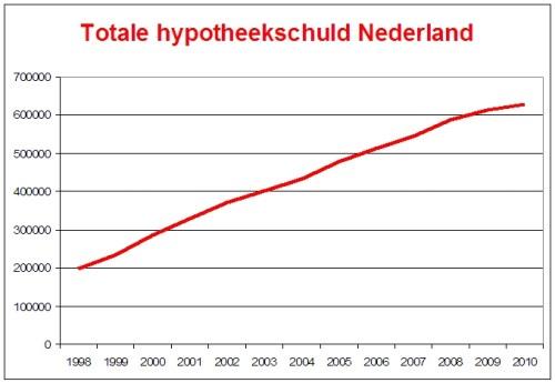 Totale_hypotheekschuld_nederland_1998-2010