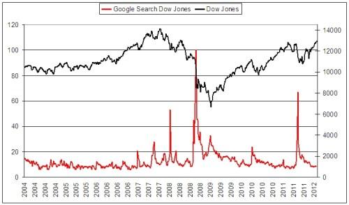 google-als-prognose-voor-volgende-goudhype_dow_jones