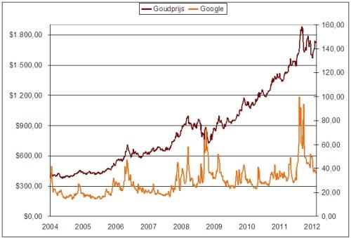 google-als-prognose-voor-volgende-goudhype_goud