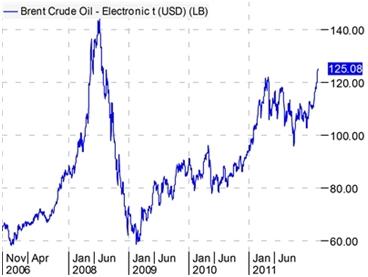 olieprijs 27 februari 2012