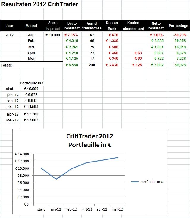 CT-Resultaten-bijgewerkt tot en met 22-mei-2012