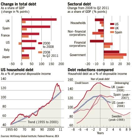 Hoever verschillende zijn landen gevorderd in het proces van schuldsanering