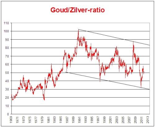 goud-zilver-ratio_grafiek_gz-ratio