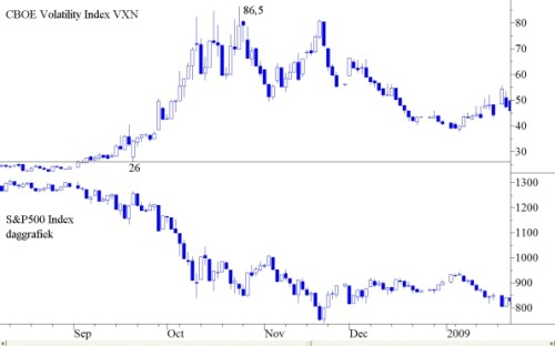 CBOE Volatility Index VXN
