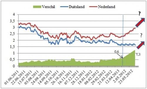 Kapitaalmarktrente Nederland, Duitsland en écart
