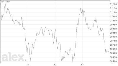 Koersverloop AEX-index afgelopen week