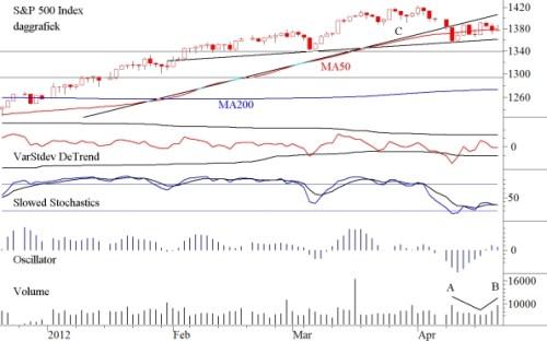 TA S&P500 23 april 2012