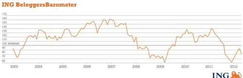 ING Beleggersbarometer april 2012
