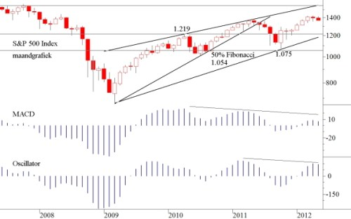 TA SP500 Index 7 mei 2012 maandgrafiek