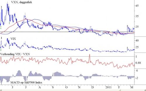 VXN en de VIX over de periode mei 2010 – maart 2011