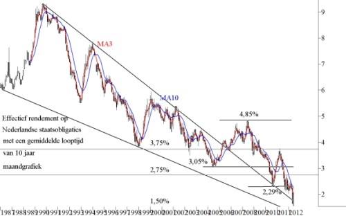 Effectieve rendement van 10-jarige Nederlandse staatsobligaties op maandbasis sinds 1987