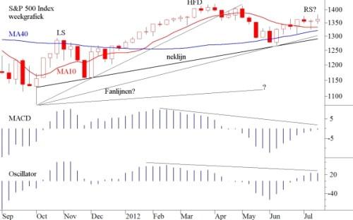 TA S&P 500 index 23 juli 2012