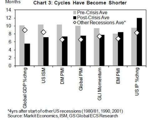 economische cycli worden steeds korte