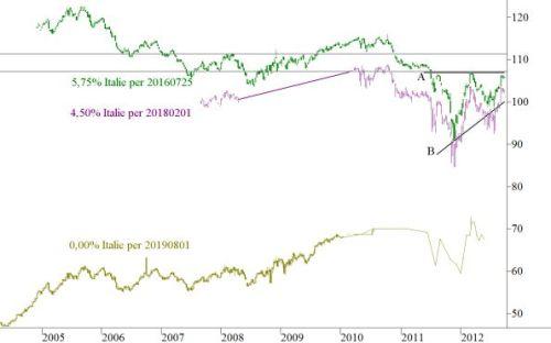Italiaanse staatsobligaties