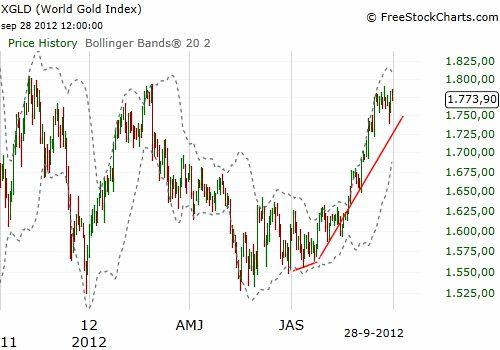Ontwikkeling-goudprijs