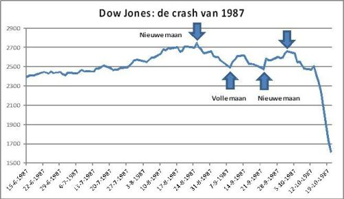 Dow Jones-de crash van 1987