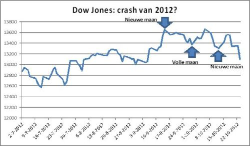 Dow Jones-de crash van 2012