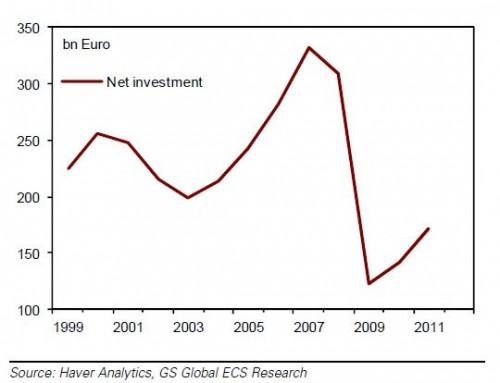 Figuur 1 vrije val van de netto-investeringen in Europa