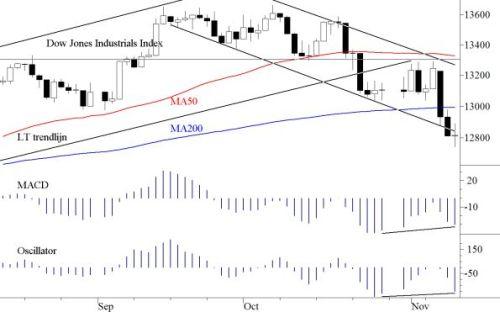 TA Dow Jones 12 november 2012