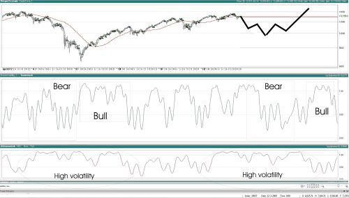 TA Dow Jones 13 december 2012
