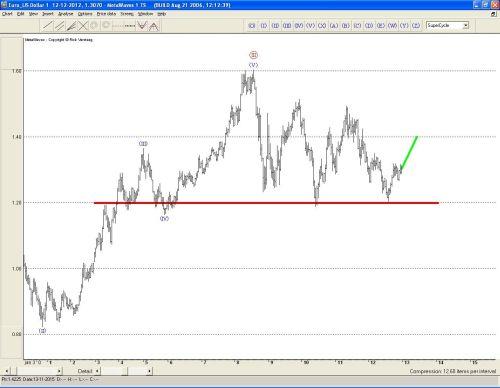 TA euro 13 december 2012