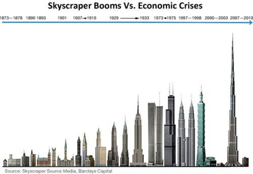 Wolkenkrabbers versus economische crises