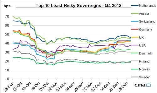 De minst risicovolle staatsleningen 2012