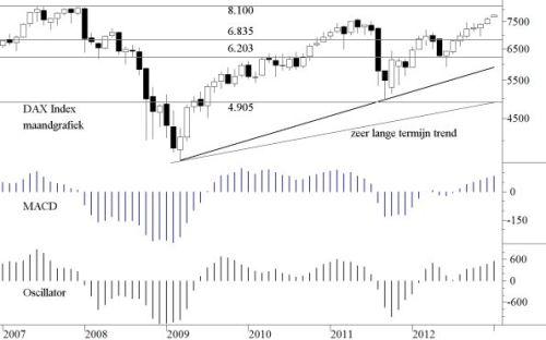 TA DAX index 7  januari 2012