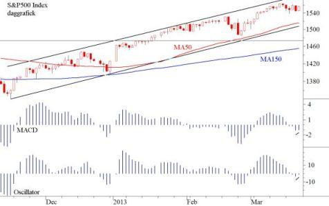 TA S&P 25 maart 2013
