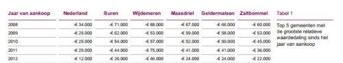 Tabel top 5 gemeenten met de grootste relatieve waardedaling sinds het jaar van aankoop