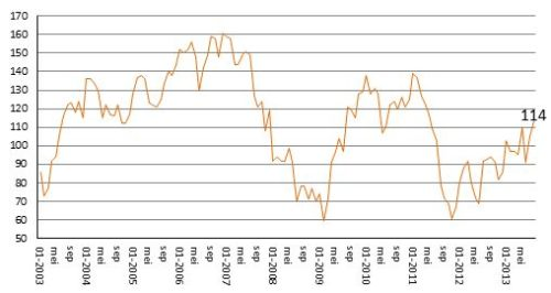 ING Beleggersbarometer augustus 2013
