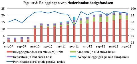 Beleggingen van Nederlandse hedgefondsen