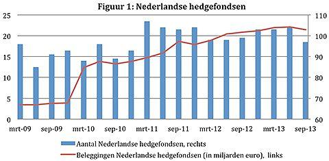 Nederlandse hedgefondsen