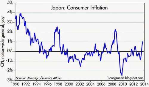 Japan meer dan 20 jaar in de ban van deflatie