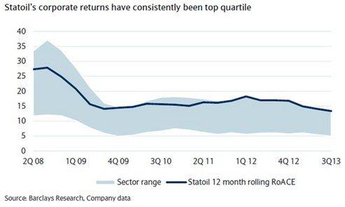 Statoil haalt vergeleken met de sector een hoog rendement uit zijn investeringen