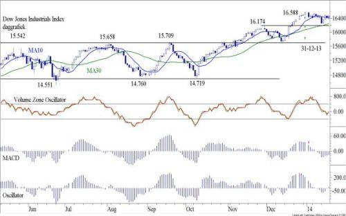 TA Dow Jones 20 januari 2013