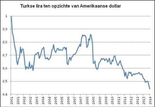 Turkse lira ten opzichte van Amerikaanse dollar